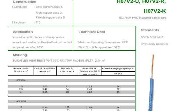 HR PVC Single Core – H07V2-R